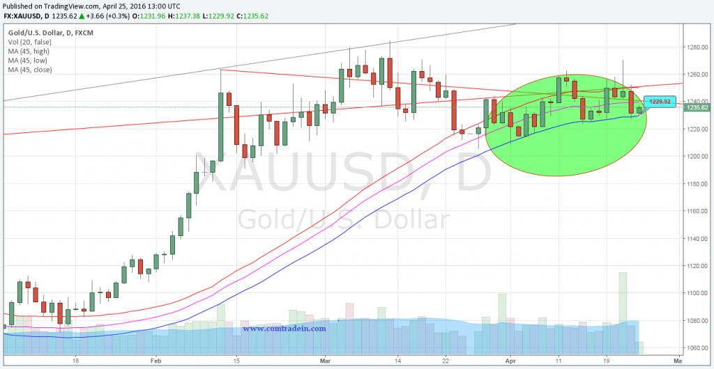 gold 25 aapril, 2016