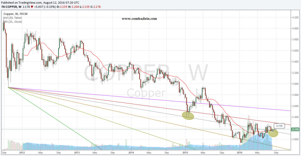 Copper 12th August 2016