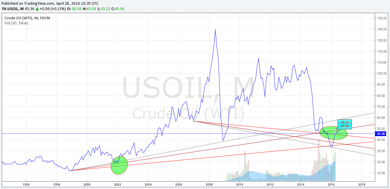 crude-now-approaching-cross-overs