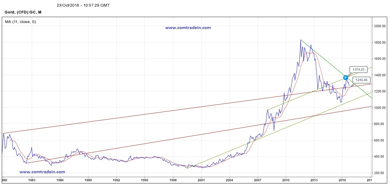 gold-outlook-on-monthly-chart